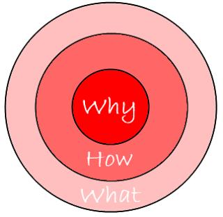 ¿Conoces POR QUÉ haces lo que haces?